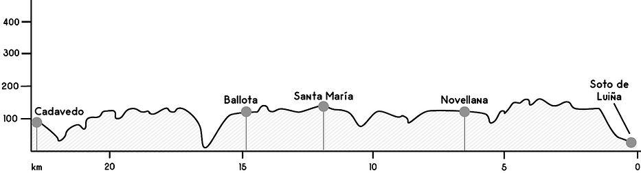 Perfil etapa Soto de Luiña - Cadavedo