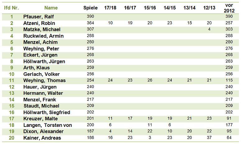 Spielerstatistik.png