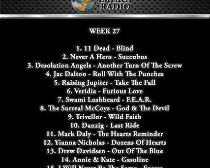 """""""Furious Love"""" Scores Top 10 Again"""