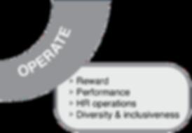 Operate Diagram