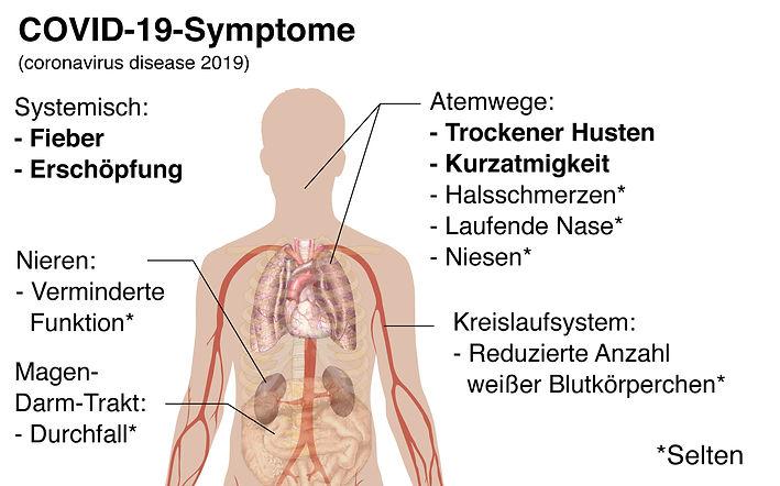 Symptoms_of_coronavirus_disease_2019-ger