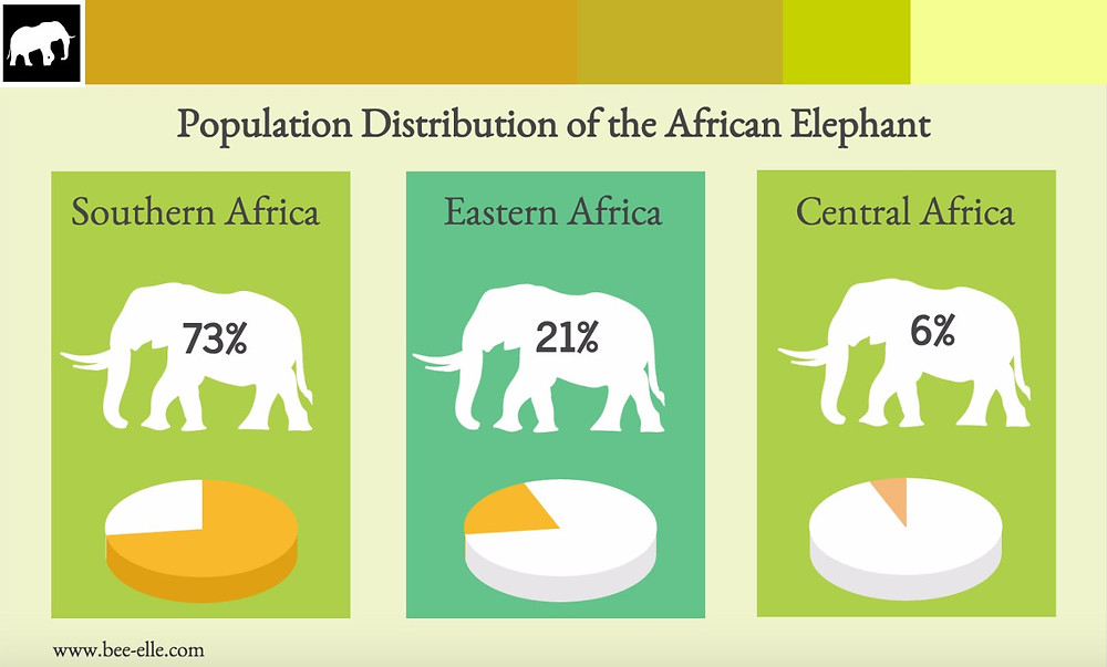 Population Distribution of the African Elephant