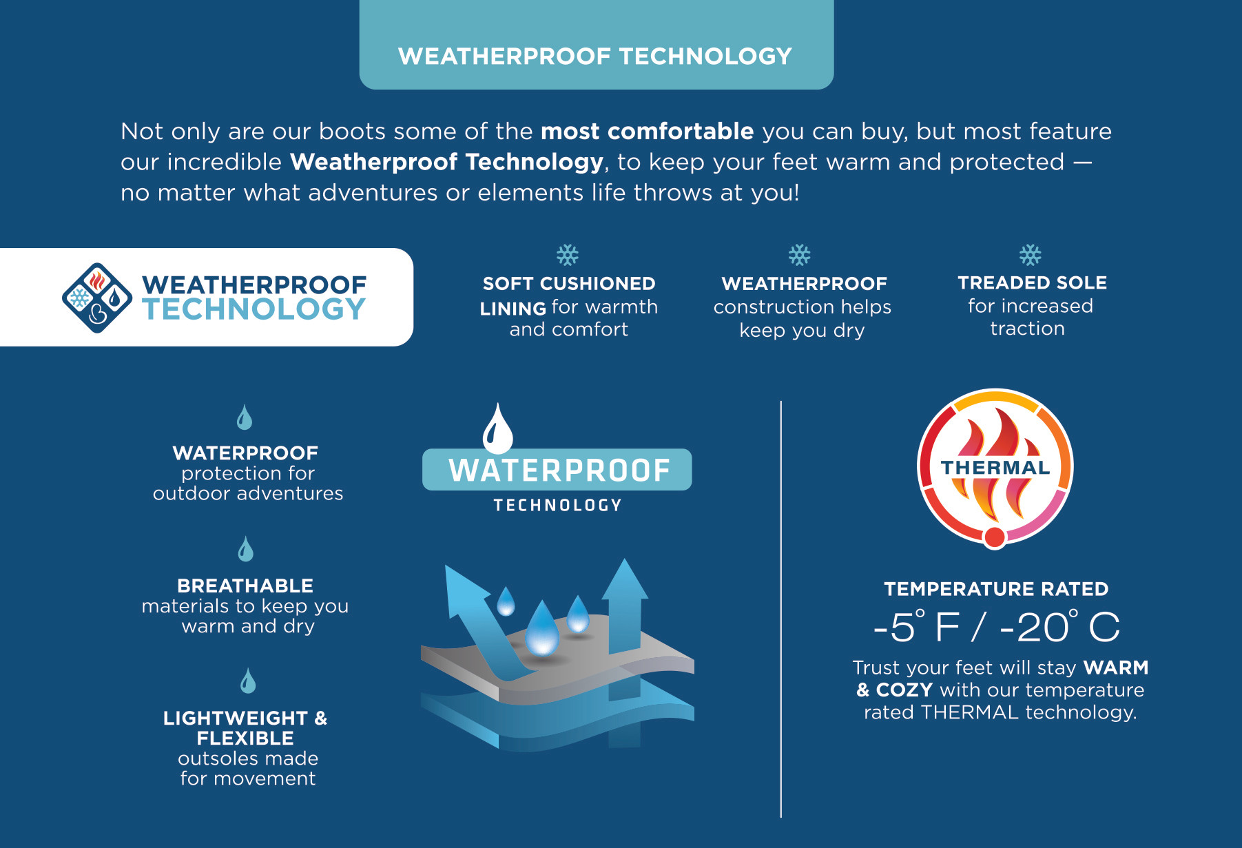 Weatherproof Tech