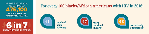 Race & HIV.png