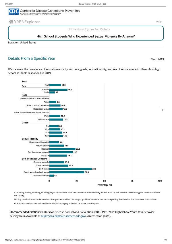 Sexual violence _ YRBS-Graph _ CDC 2_pag