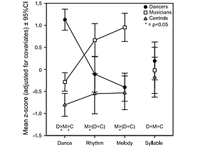 Graph showing performance of dancers and musicians on dance, rhythm and melody tasks