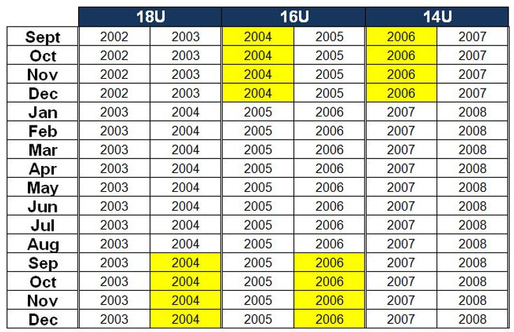 Age Categories Chart 20-21.JPG