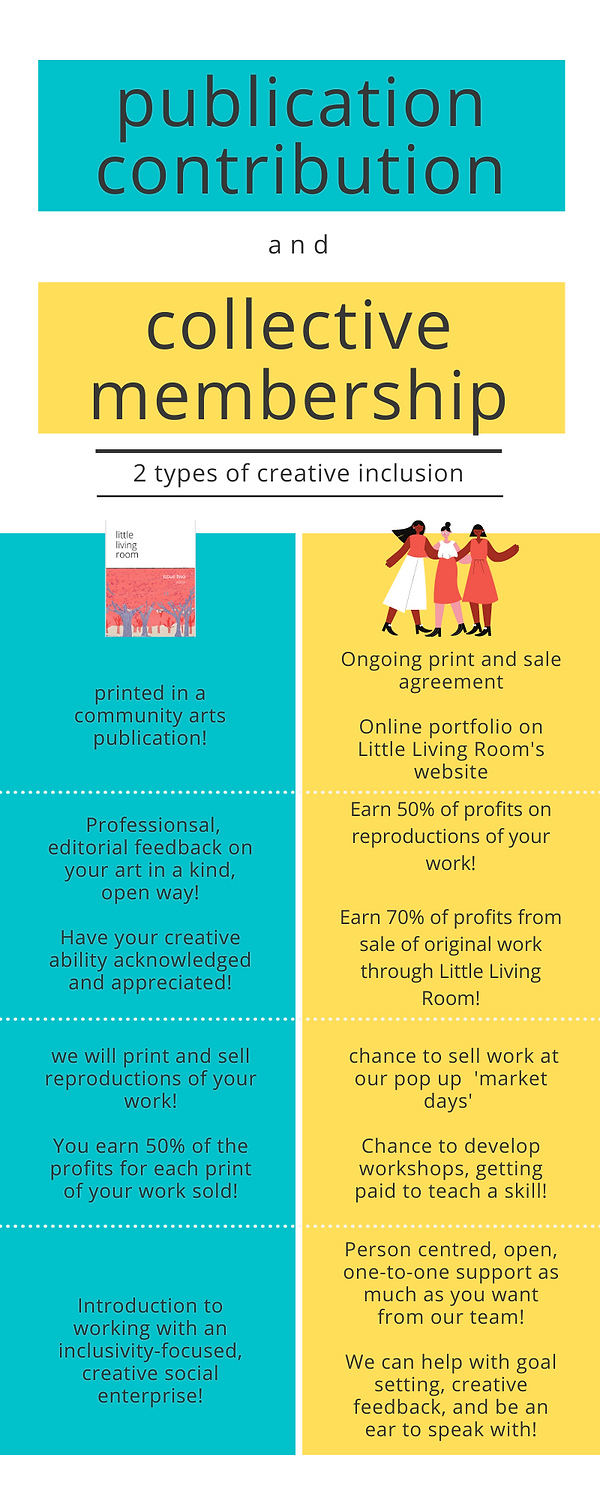 infographic image detailing the two types of creative inclusion. title, publication contribution and collective membership. contribute and get printed in a community art publication, receive feedback in a professional, editorial, and kind manner. we will print and sell reproductions of your contribution. You earn fifty percent of the profits for each print of your work sold. Get an introduction to working with an inclusivity-focused, creative social enterprise!  Join the creative collective and take part in an ongoing print and sale agreement. Have your art included in an individual online portfolio on our website. Earn fifty percent of profits on reproductions of your work. Earn seventy percent of profits from sales of original work through little living room. Get the chance to sell work at our pop up market days and the chance to develop workshops where you get paid to teach a skill. Take part in person centred, open, one to one support as much as you want from our team!