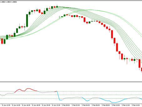 Binary Trading New High/Low Indicator #2