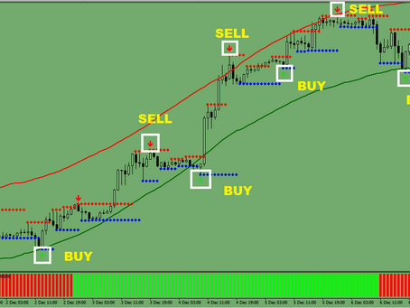 Trend Envelope Trading System #15