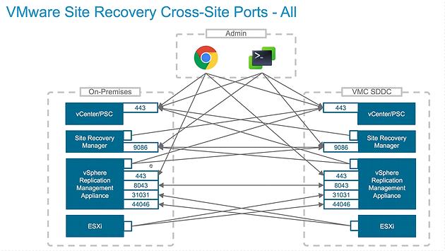 VMware Cloud on AWS DRaaS (SRM) Deployment