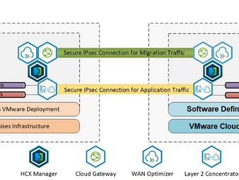 Understanding VMware HCX deployment for VMware cloud on AWS Part -1