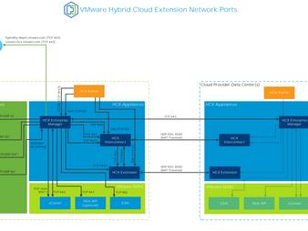 Understanding VMware HCX deployment for VMware cloud on AWS Part -2 (HCX Manager)