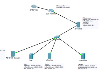 Connect Onprem Datacenter to VMware Cloud on AWS(IPsec VPN )  Part-1