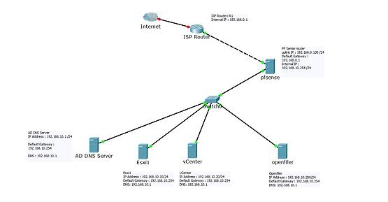 Connect Onprem Datacenter to VMware Cloud on AWS(IPsec VPN
