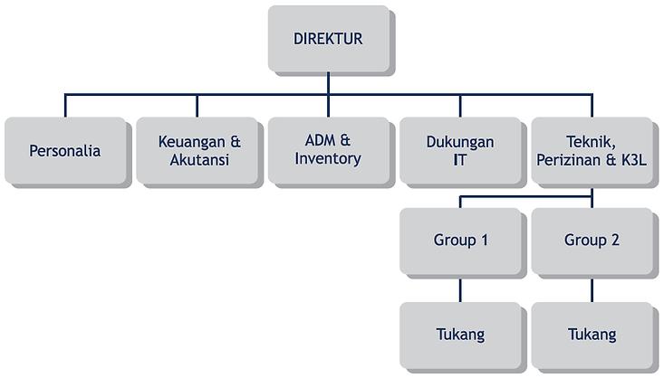Struktur Perusahaan.png