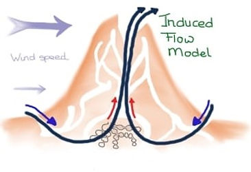 Induced Flow.jpg