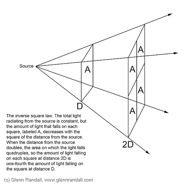 Inverse Square Law_800.jpg