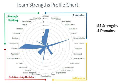 Team Strengths Profile Chart