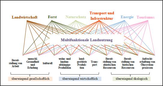 Multifunktionale Landnutzung im Überblick