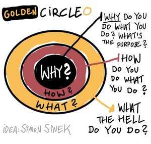 Three concentric circles, with Why in the center, How around the Why, and What around the How.