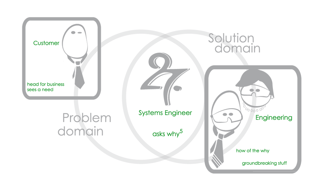 Problem domain to solution domain