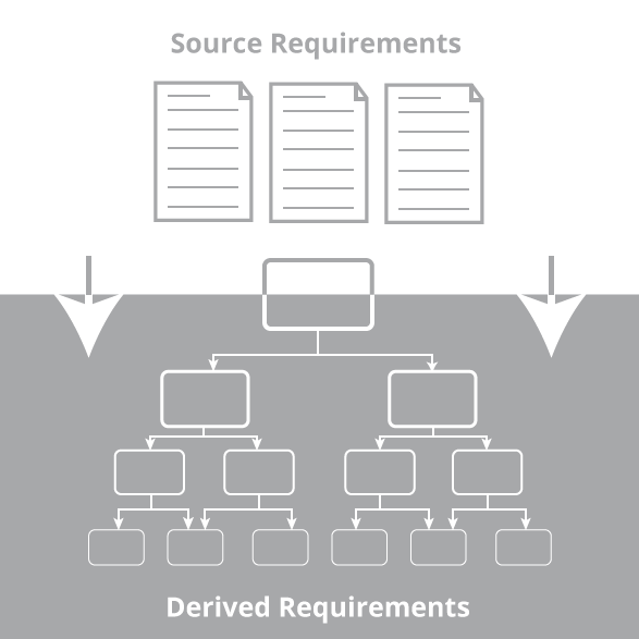 Derived Requirements have a refined relationship to a source requirement