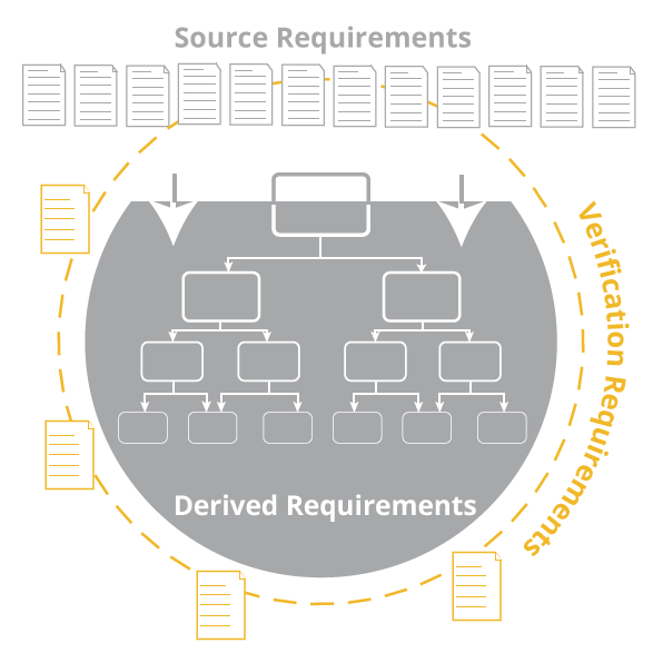 Verification requirements enable evaluation of the system