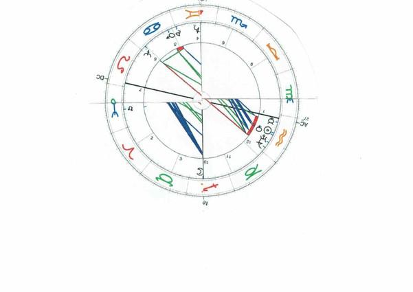 William Burroughs Astrology Chart