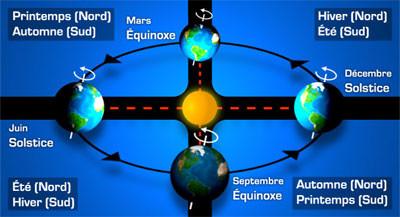 Ajuster ses fréquences personnelles avec l'énergie de l'équinoxe