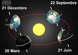 De l'utilité des solstices en géobiologie