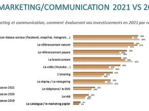 Augmenter la publicité sur les réseaux sociaux passe en tête des objectifs des e-commerçants