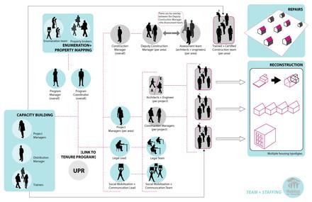 Habitat diagrams, Housing Reconstruction Strategy, Puerto Rico