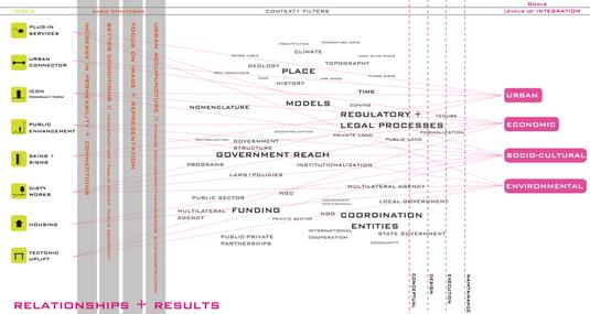 Urban Informality and Proposals for Neighborhood Improvement Strategies; Global