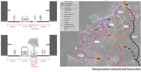 Transportation Diagram, Castries Urban Vision; Saint Lucia