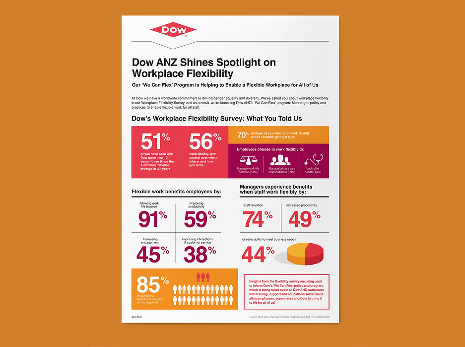 Infographic design for Dow Chemical
