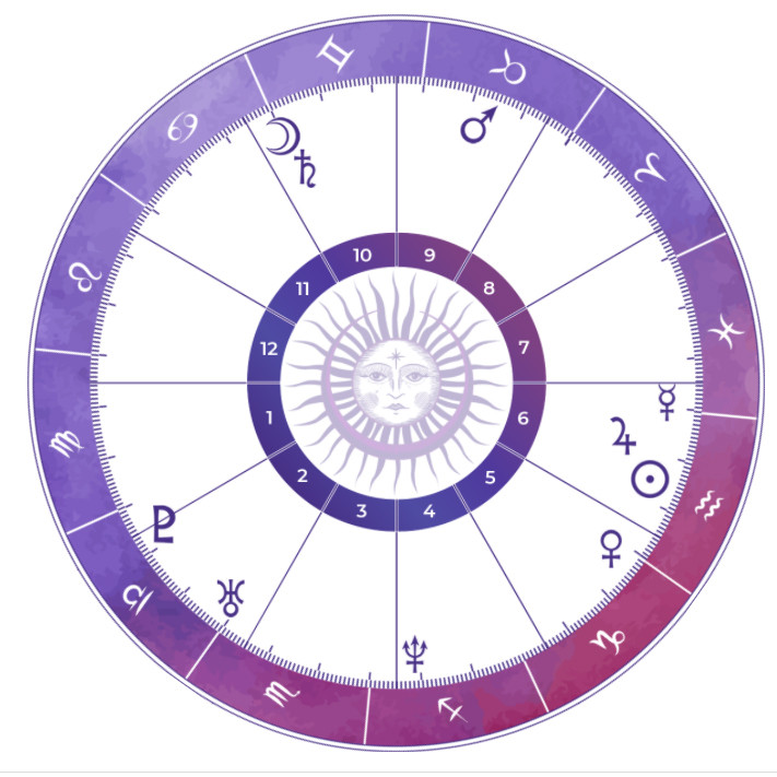 My natal chart from Astrology Answers