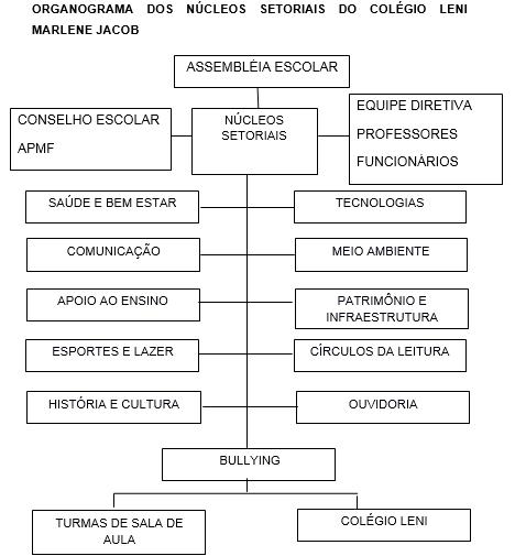 organograma nucleos setoriais 2018.png