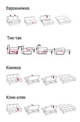 Виды механизмо трнформации диванов