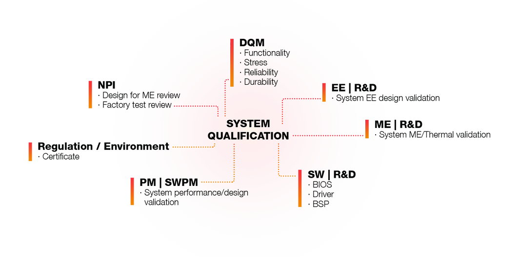 System Qualification Scope.png