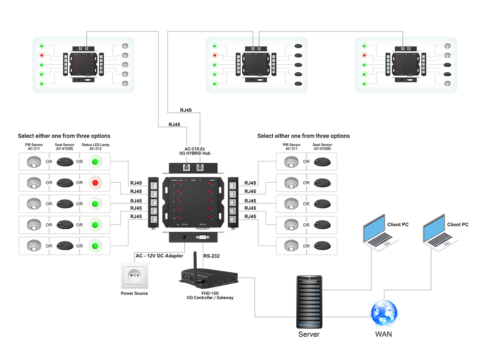 Occupancy Hub AC-210.Ex Architecture_Typ