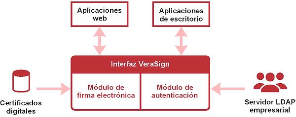 VeraSign_esquema.png