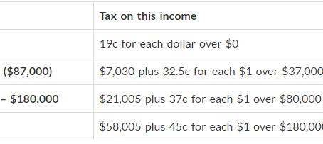 2017年澳洲打工度假簽證新稅率與政策方針
