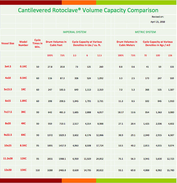 Rotoclave size and capacity chart