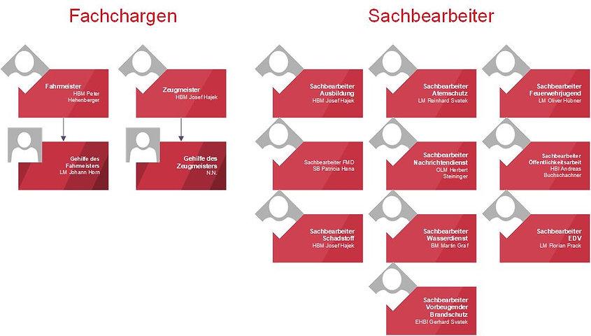 Organigramm_FFE_Fachchargen_Sachbearbeit