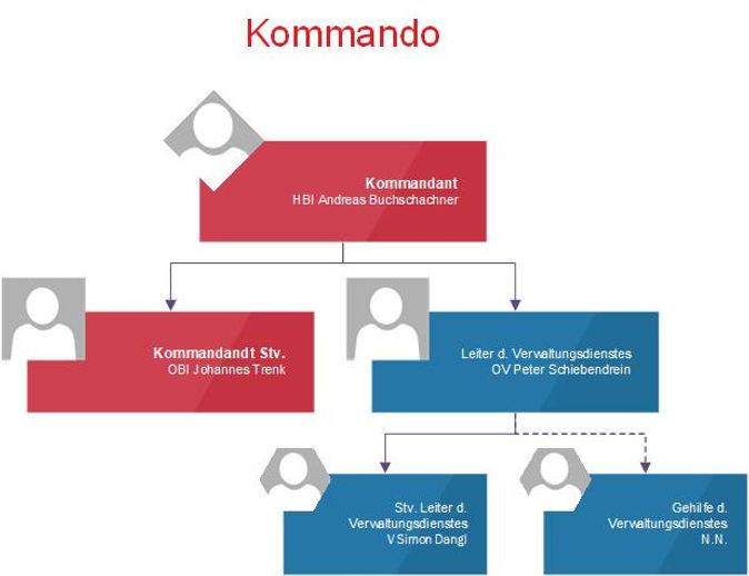 Organigramm_FFE_Kommando.jpg