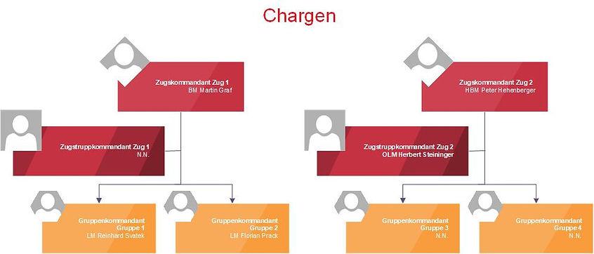 Organigramm_FFE_Chargen.jpg
