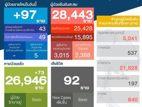 สถานการณ์การติดเชื้อ COVID-19 ในประเทศไทย