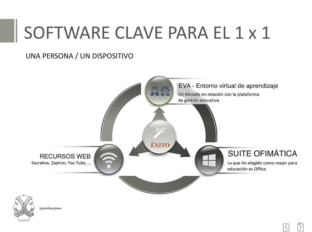 Clave del software para la educación