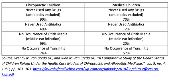 chiropractic vs pediatric children table